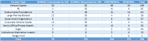 Sample 2: From LSN Investor Database