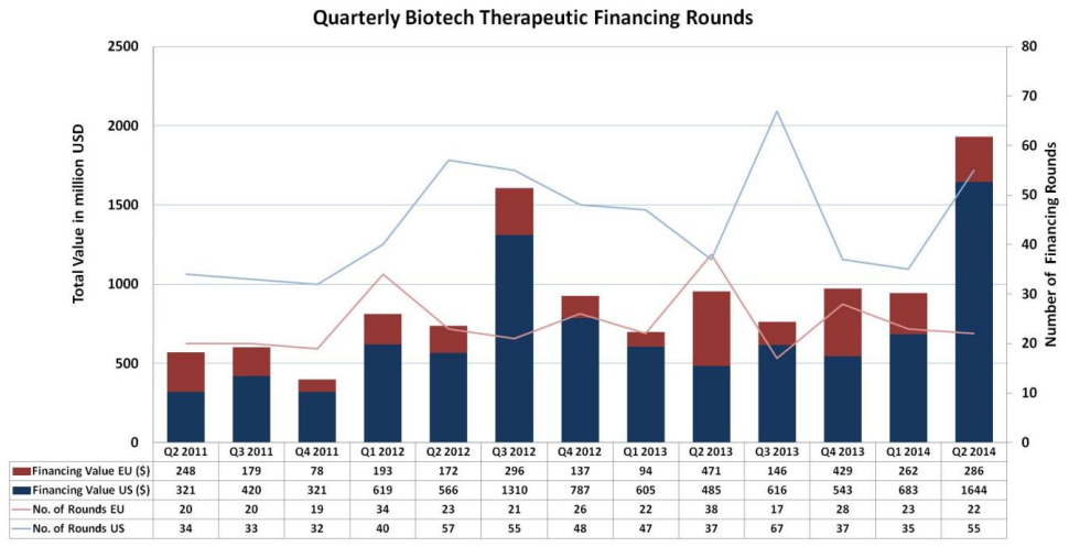 Quaterly Biotech Therapeutic Financing Rounds